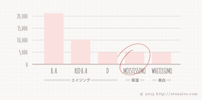 ポーラのローション価格比較グラフ
